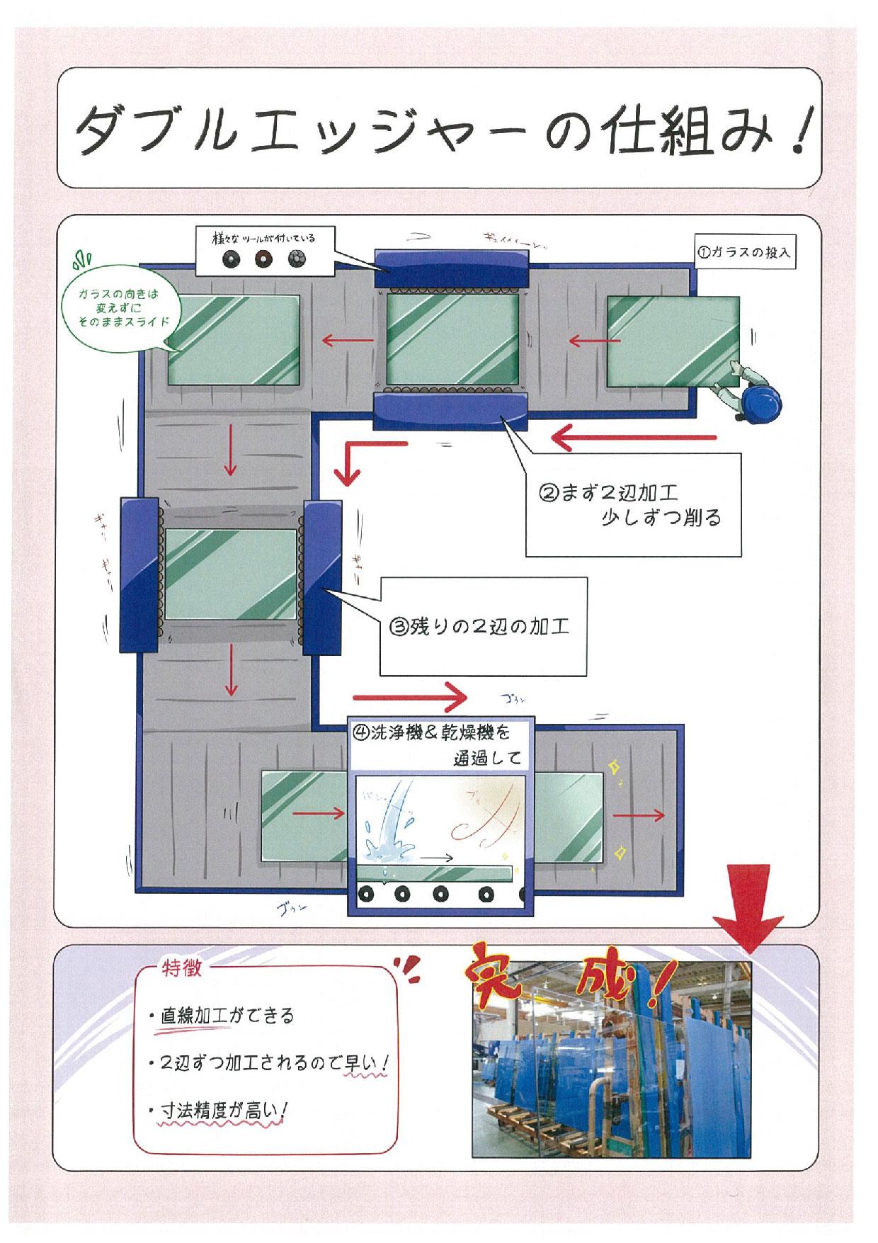 https://www.sanshiba-g.co.jp/images/setubi/DE.jpg