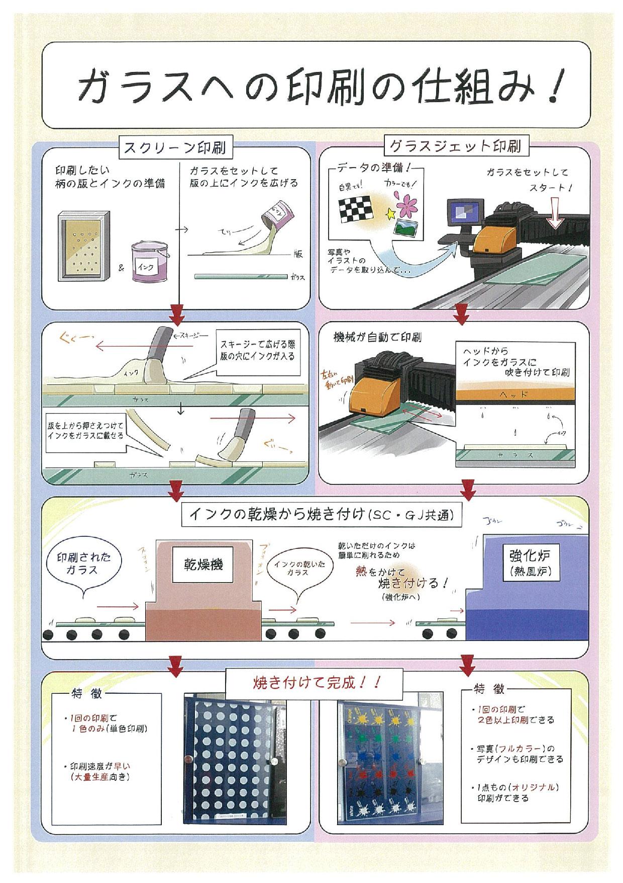 https://www.sanshiba-g.co.jp/images/setubi/PrintGlass.jpg